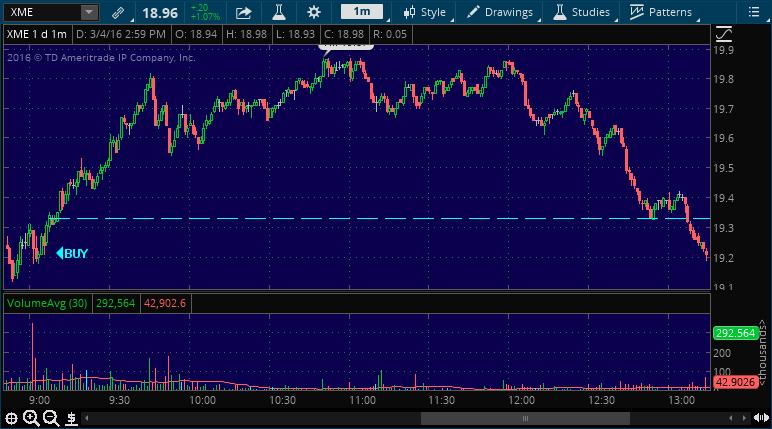 xme buy stock alert