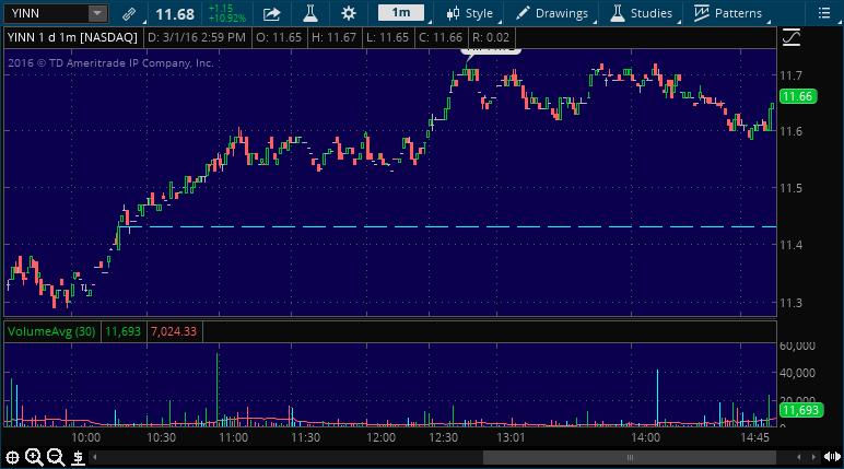 yinn buy stock pick service alert