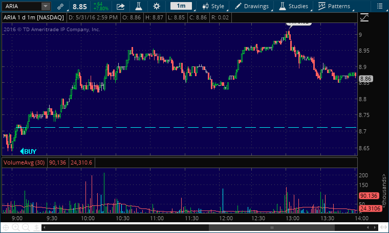 aria buy stock alert