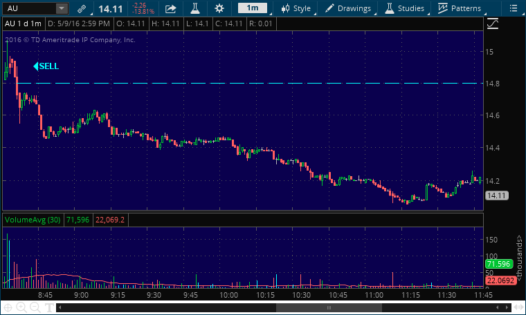 au short stock pick alert