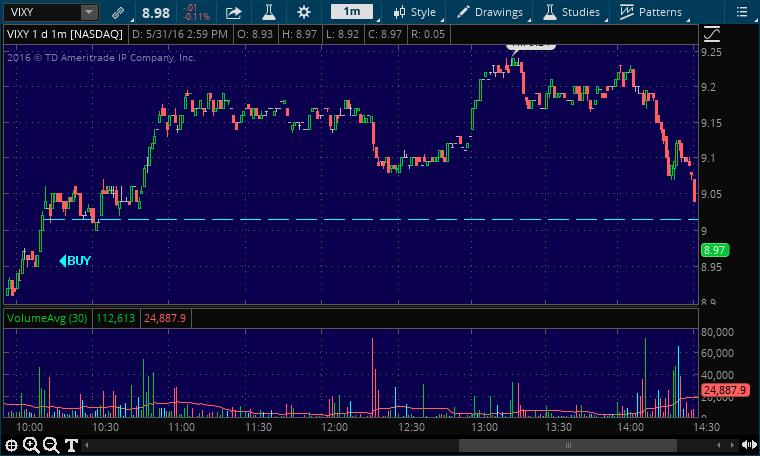 vixy buy stock alert