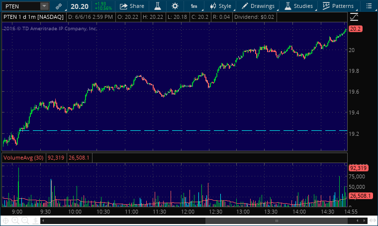 pten stock buy alert service