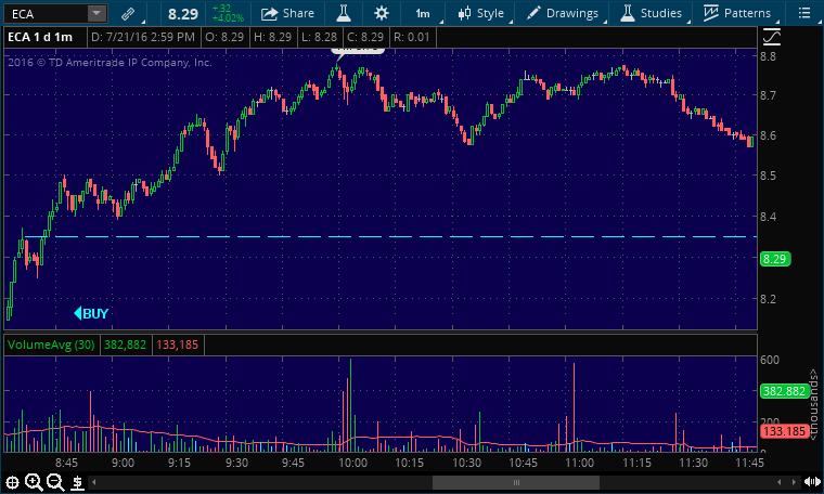 eca buy stock pick alert
