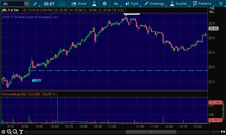 jbl buy stock alert