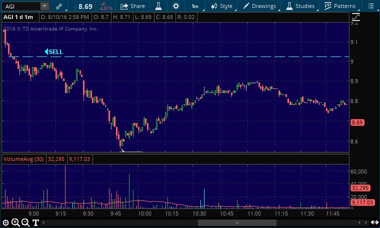 agi buy stock pick alert