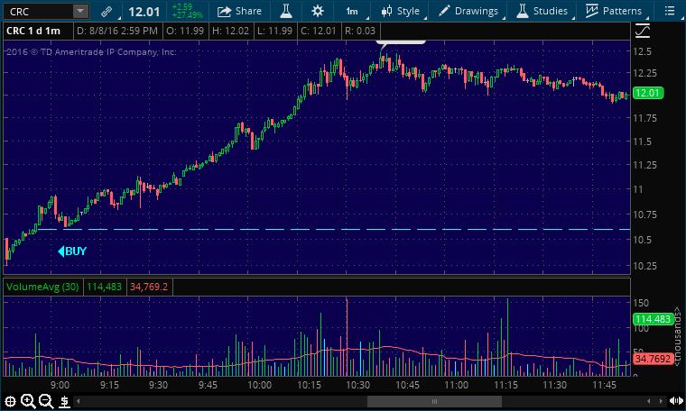 crc buy stock alert
