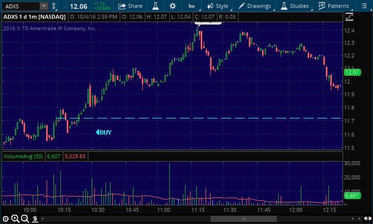 adxs buy stock pick alert