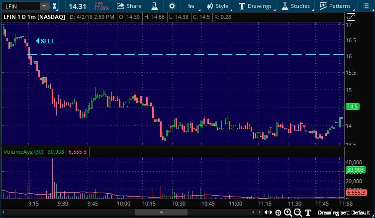 lfin momentum stock pick